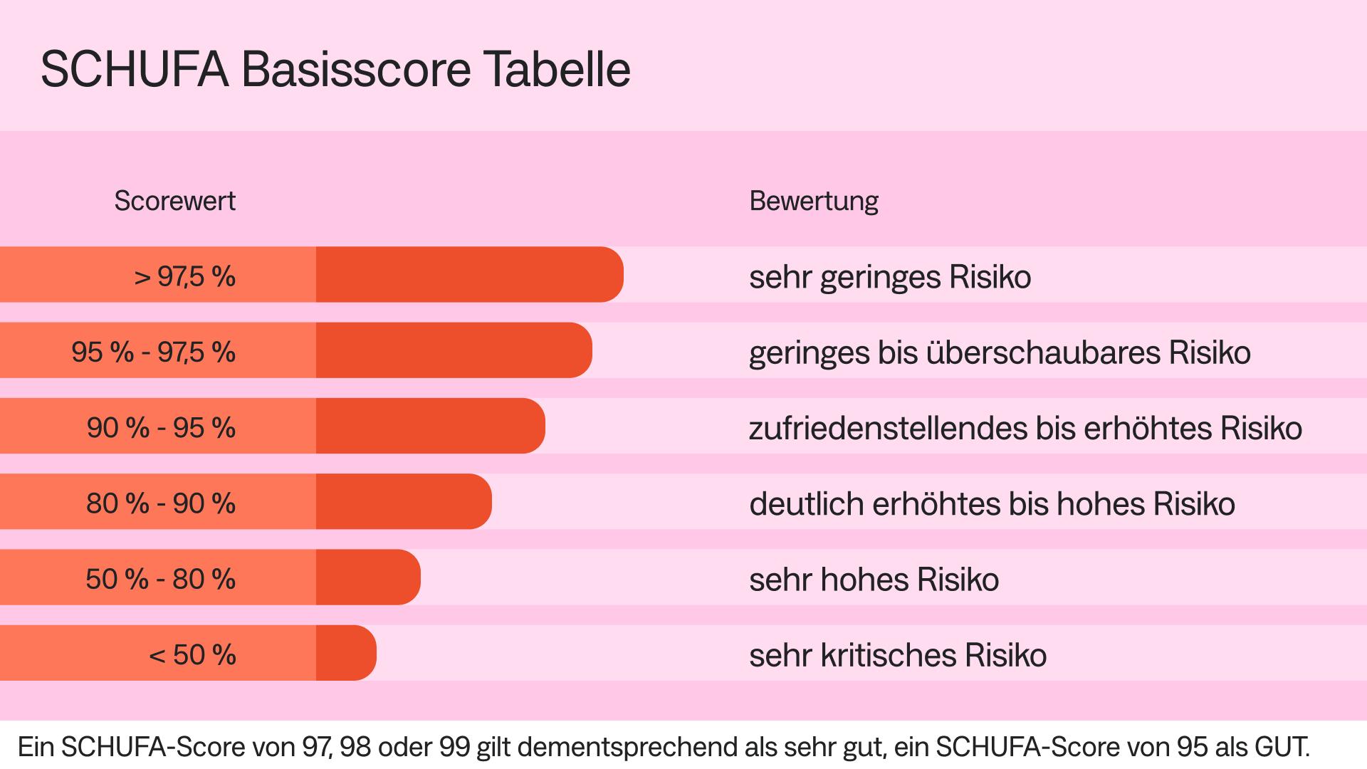 DE_SCHUFA Tabelle_img_16x9_x.png
